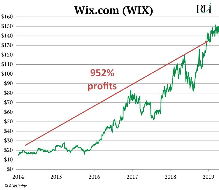 wix profits