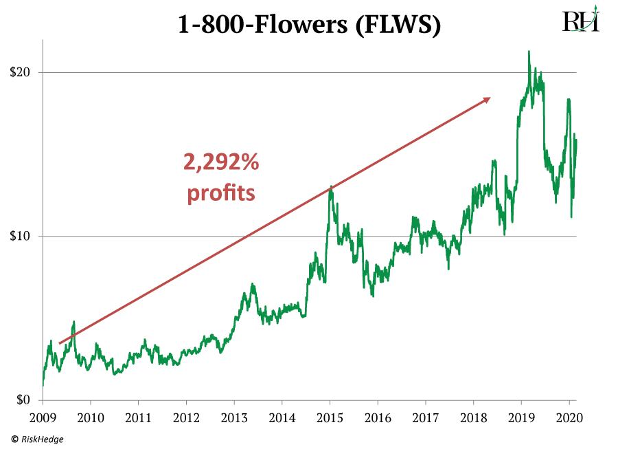 1800flowers profits