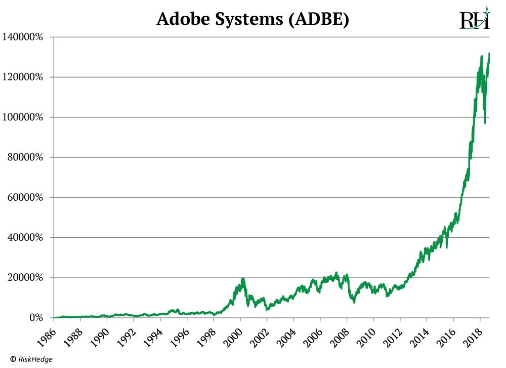 adbe_graph