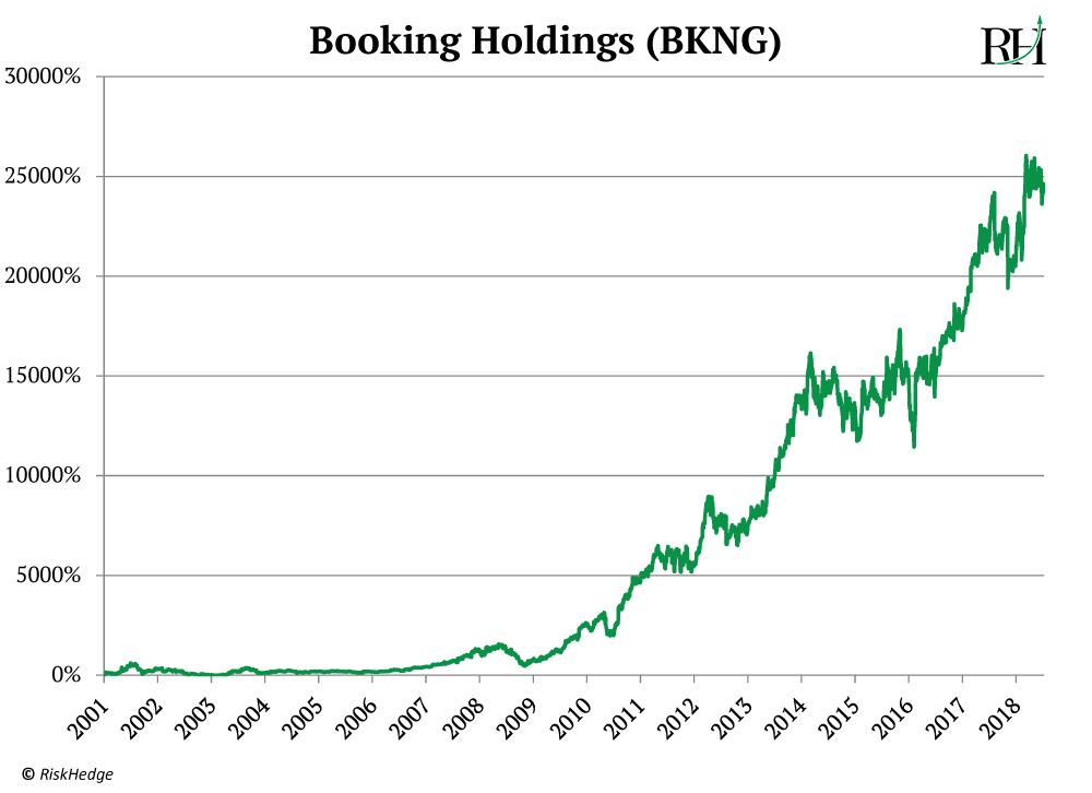 bkng_graph