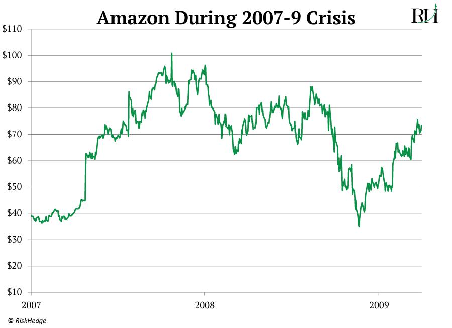 amazon during 2007-9 crisis