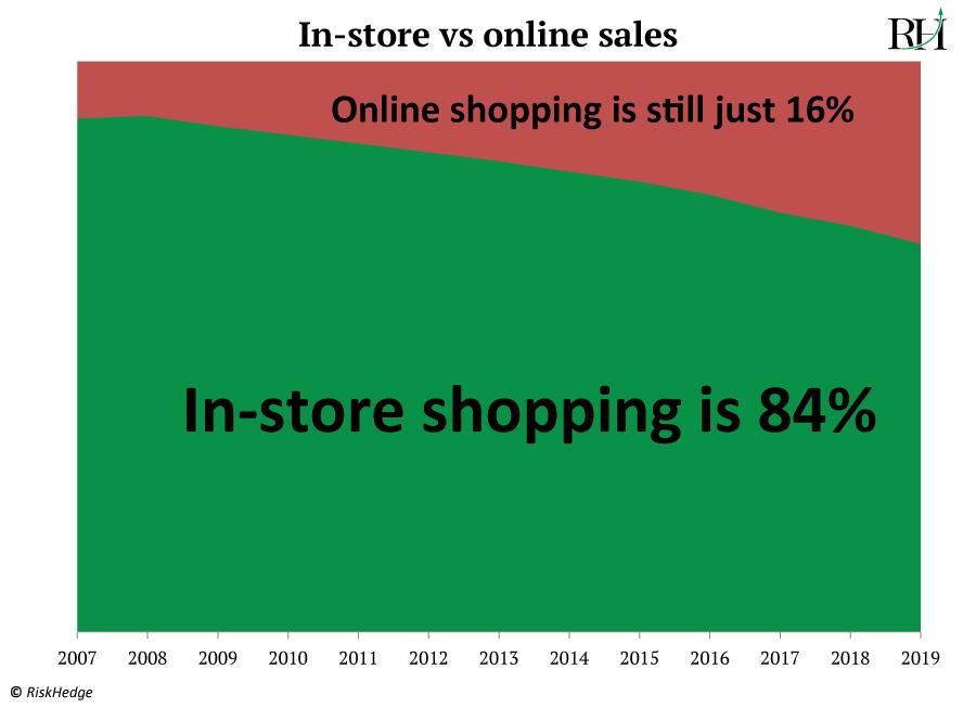 in-store vs online sales