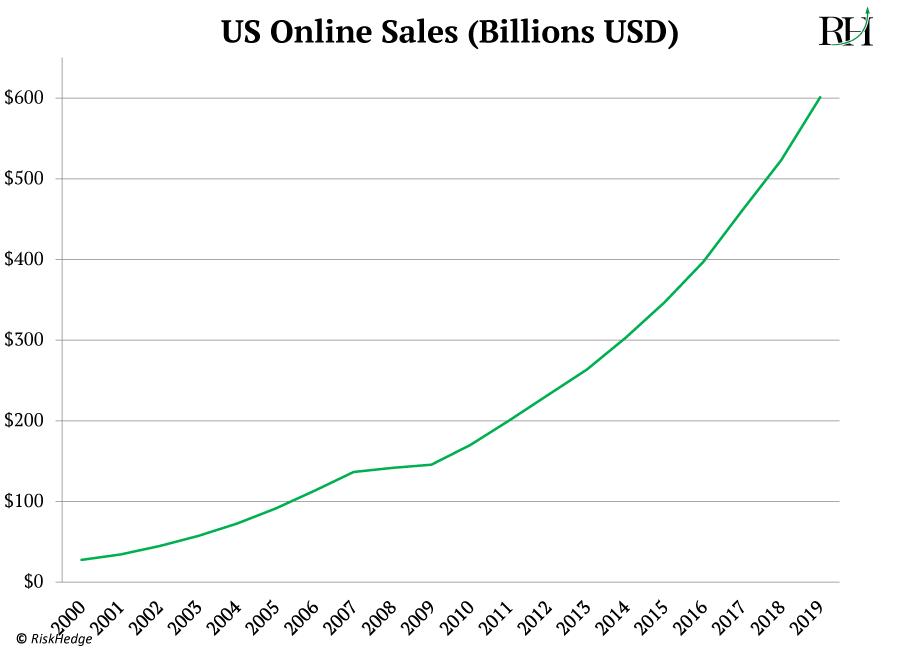 us online sales