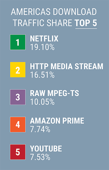 America's Top 5 Download Traffic Shares
